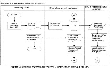 request-of-permanent-record-certification-through-the-sdo